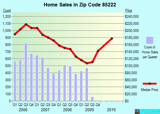 Zip code 85222 (Casa Grande, Arizona) real estate house value trends