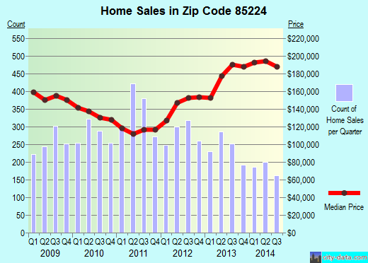 Zip code 85224 (Chandler, AZ) real estate house value trends