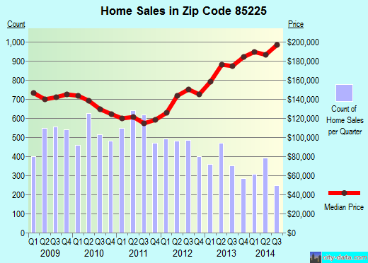 Zip code 85225 (Chandler, AZ) real estate house value trends
