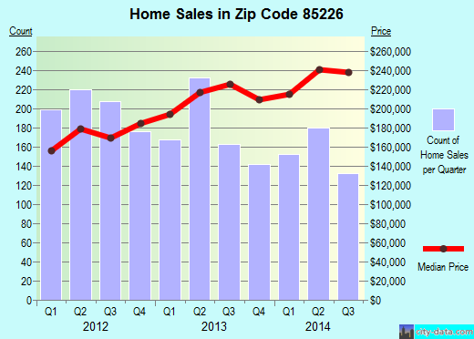 Zip code 85226 (Chandler, AZ) real estate house value trends