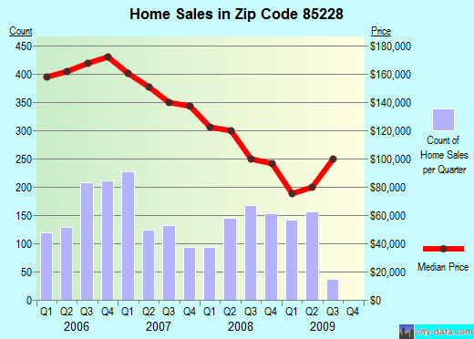 Zip code 85228 (Coolidge, Arizona) real estate house value trends