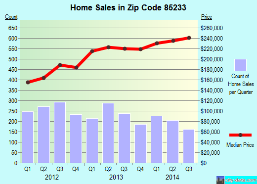 Zip code 85233 (Gilbert, Arizona) real estate house value trends