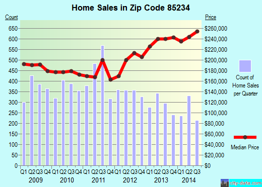 Zip code 85234 (Gilbert, AZ) real estate house value trends