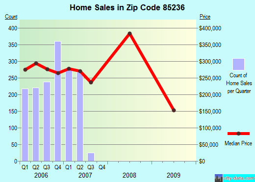 Zip code 85236 (Gilbert, AZ) real estate house value trends