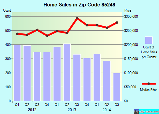 Zip code 85248 (Sun Lakes, AZ) real estate house value trends