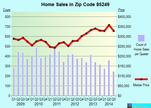 Zip code 85249 (Chandler, AZ) real estate house value trends