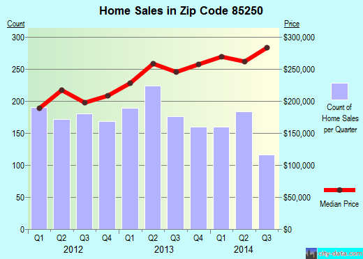 Zip code 85250 (Scottsdale, Arizona) real estate house value trends