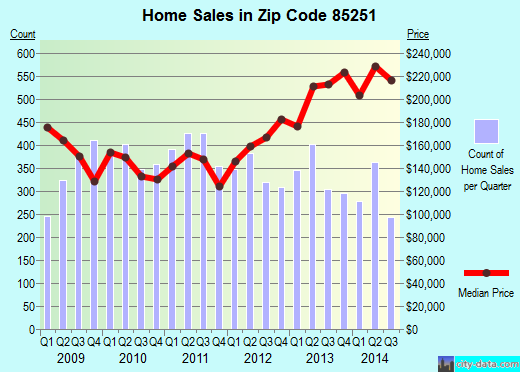 Zip code 85251 (Scottsdale, AZ) real estate house value trends
