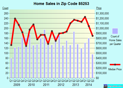 Zip code 85253 (Paradise Valley, AZ) real estate house value trends