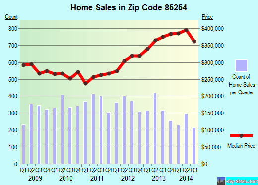 Zip code 85254 (Scottsdale, AZ) real estate house value trends