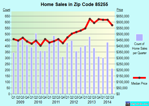 Zip code 85255 (Scottsdale, AZ) real estate house value trends