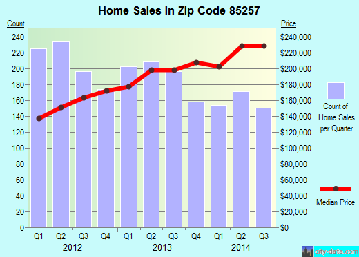 Zip code 85257 (Scottsdale, AZ) real estate house value trends
