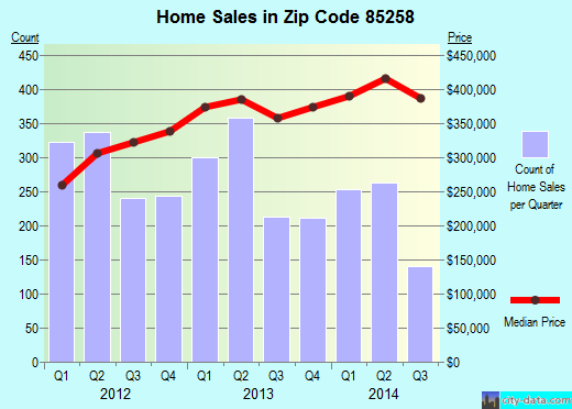 Zip code 85258 (Scottsdale, AZ) real estate house value trends