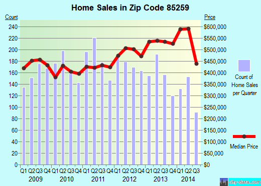 Zip code 85259 (Scottsdale, AZ) real estate house value trends