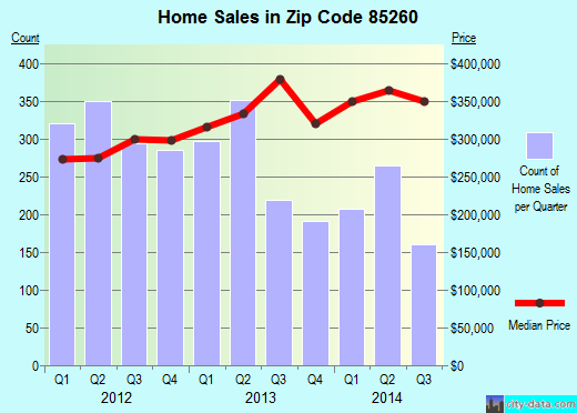 Zip code 85260 (SCOTTSDALE, Arizona) real estate house value trends