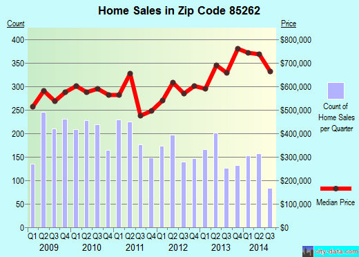Zip code 85262 (Scottsdale, AZ) real estate house value trends