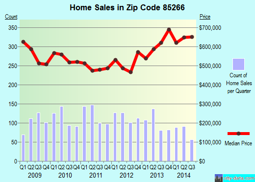 Zip code 85266 (Scottsdale, AZ) real estate house value trends