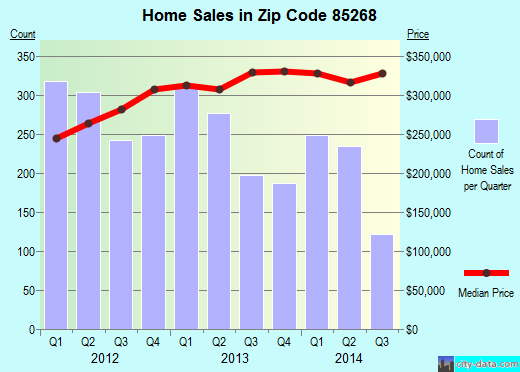 Zip code 85268 (Fountain Hills, AZ) real estate house value trends