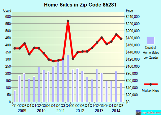 Zip code 85281 (Tempe, AZ) real estate house value trends
