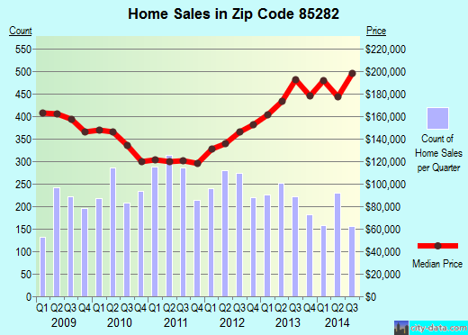 Zip code 85282 (Tempe, Arizona) real estate house value trends