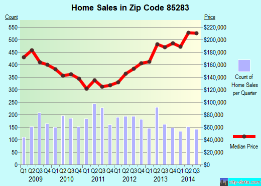 Zip code 85283 (Tempe, AZ) real estate house value trends