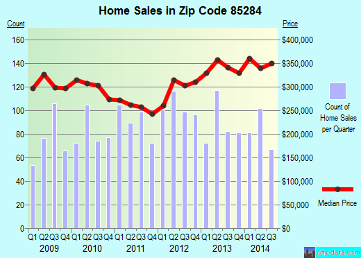 Zip code 85284 (Tempe, AZ) real estate house value trends