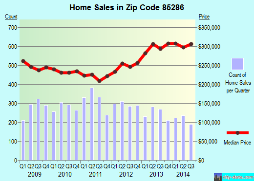 Zip code 85286 (Chandler, AZ) real estate house value trends
