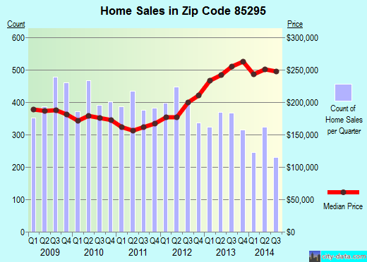 Zip code 85295 (Gilbert, AZ) real estate house value trends