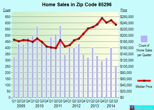 Zip code 85296 (Gilbert, AZ) real estate house value trends