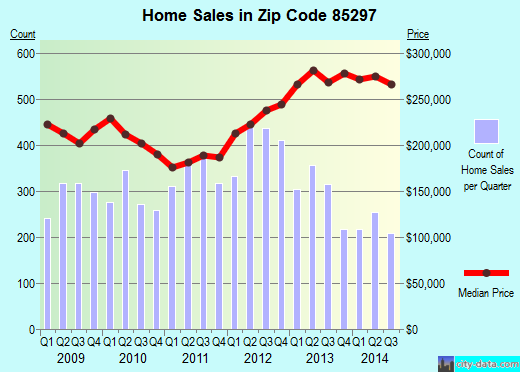 Zip code 85297 (Gilbert, AZ) real estate house value trends