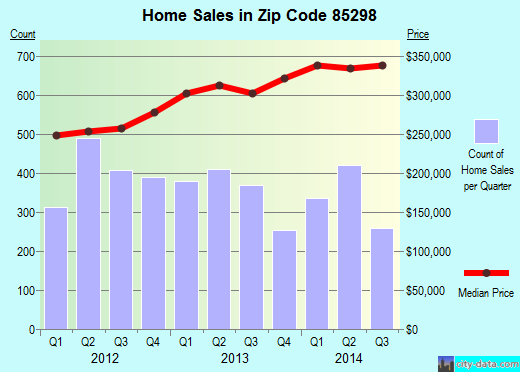 Zip code 85298 (Gilbert, Arizona) real estate house value trends