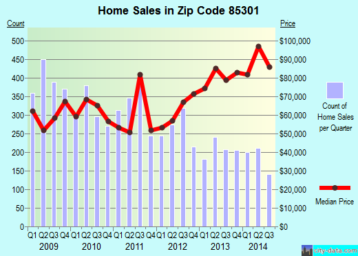 Zip code 85301 (Glendale, AZ) real estate house value trends
