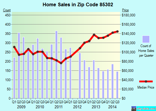 Zip code 85302 (Glendale, AZ) real estate house value trends