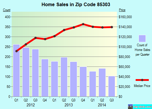 Zip code 85303 (Glendale, AZ) real estate house value trends