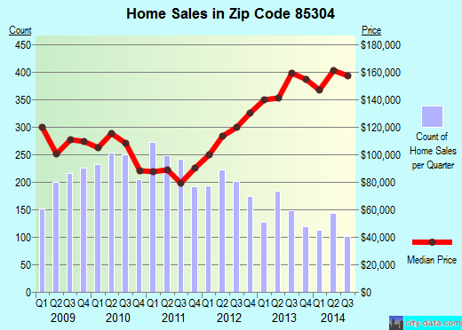 Zip code 85304 (Glendale, AZ) real estate house value trends