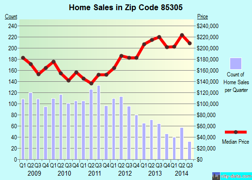 Zip code 85305 (Glendale, AZ) real estate house value trends