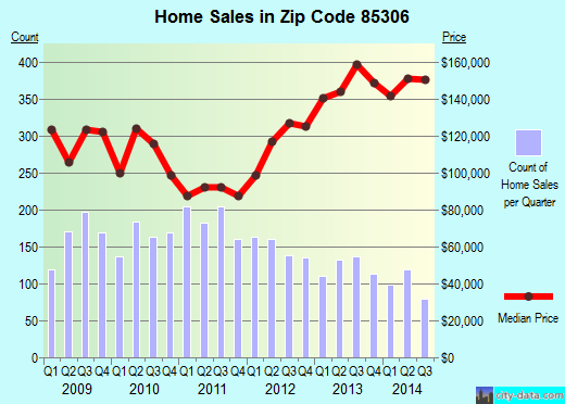 Zip code 85306 (Glendale, AZ) real estate house value trends