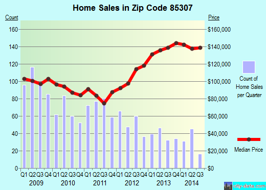 Zip code 85307 (Glendale, AZ) real estate house value trends