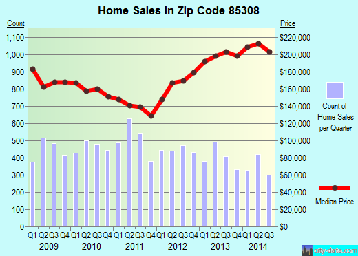 Zip code 85308 (Glendale, AZ) real estate house value trends