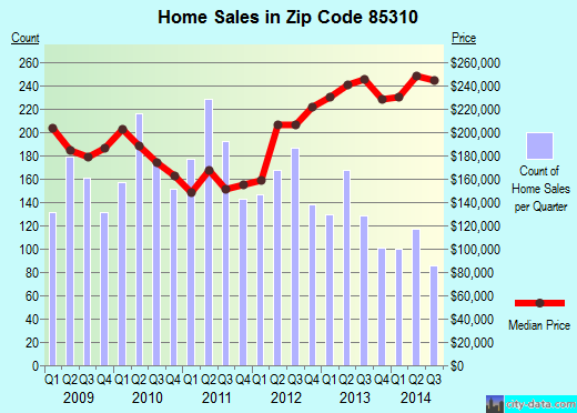 Zip code 85310 (Glendale, AZ) real estate house value trends