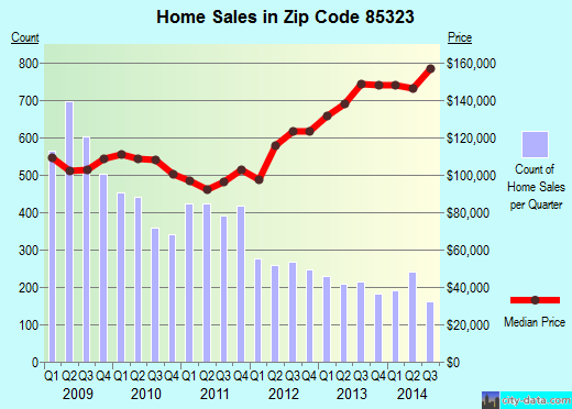 Zip code 85323 (Avondale, Arizona) real estate house value trends