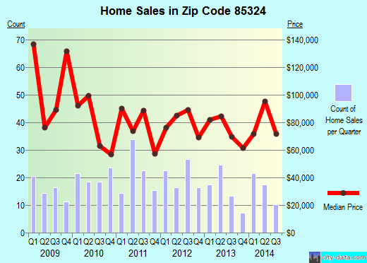 Zip code 85324 (Black Canyon City, Arizona) real estate house value trends