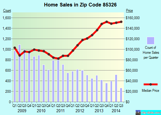 Zip code 85326 (Buckeye, AZ) real estate house value trends