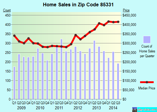Zip code 85331 (Cave Creek, AZ) real estate house value trends