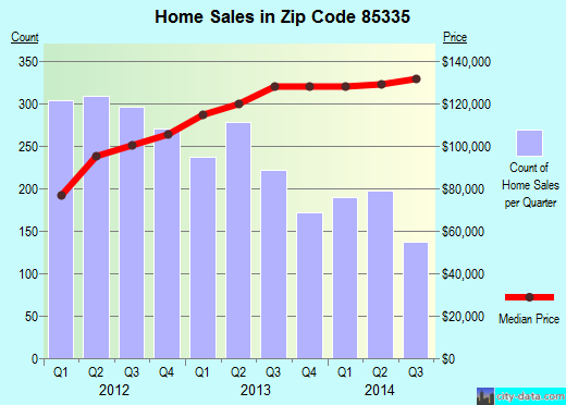 Zip code 85335 (El Mirage, Arizona) real estate house value trends