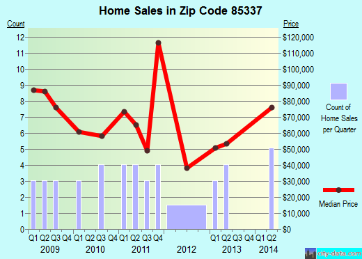 Zip code 85337 (Gila Bend, AZ) real estate house value trends