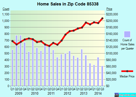 Zip code 85338 (Goodyear, AZ) real estate house value trends
