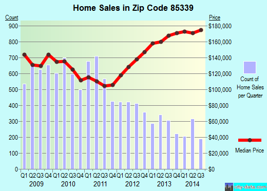 Zip code 85339 (Phoenix, AZ) real estate house value trends