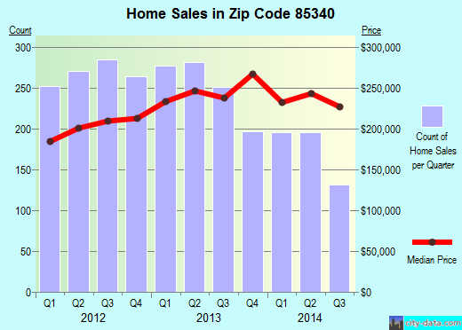 Zip code 85340 (Goodyear, Arizona) real estate house value trends