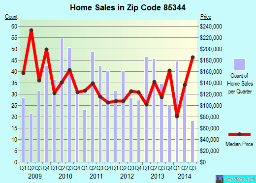 Zip code 85344 (Parker, Arizona) real estate house value trends